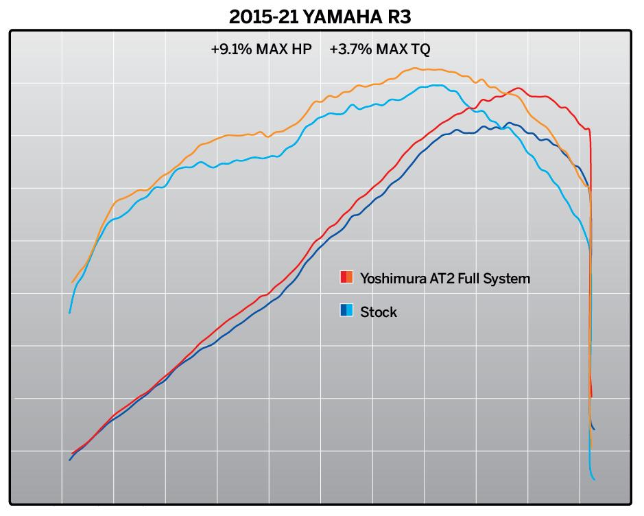 210203 2015-21 Yamaha R3 AT2 FS Dyno