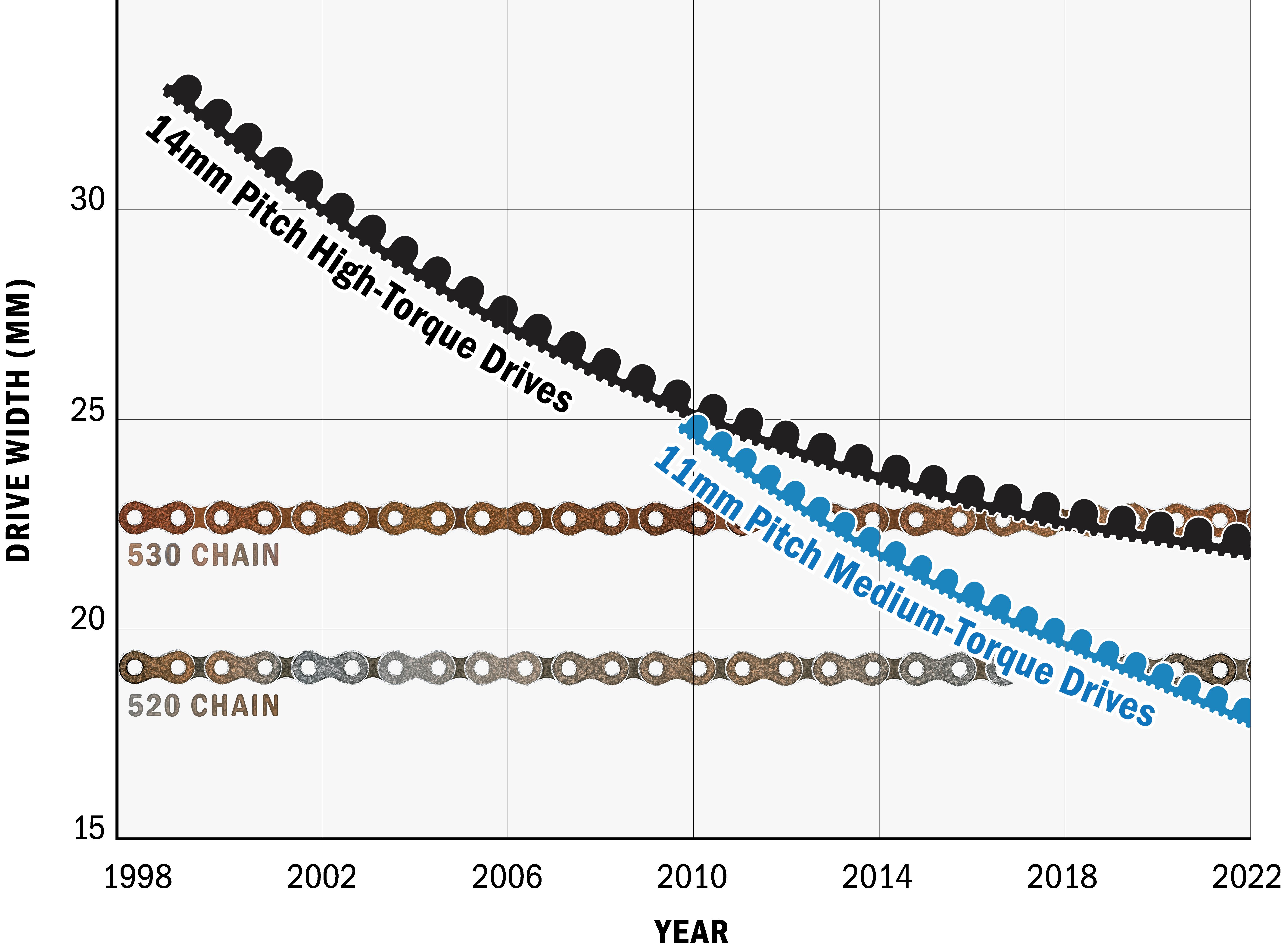 Belt Drive Evolution in Width vs. Chain