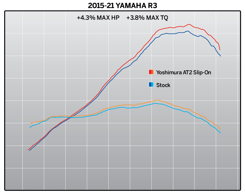 210312 2015-21 Yamaha R3 AT2 SO Dyno 2