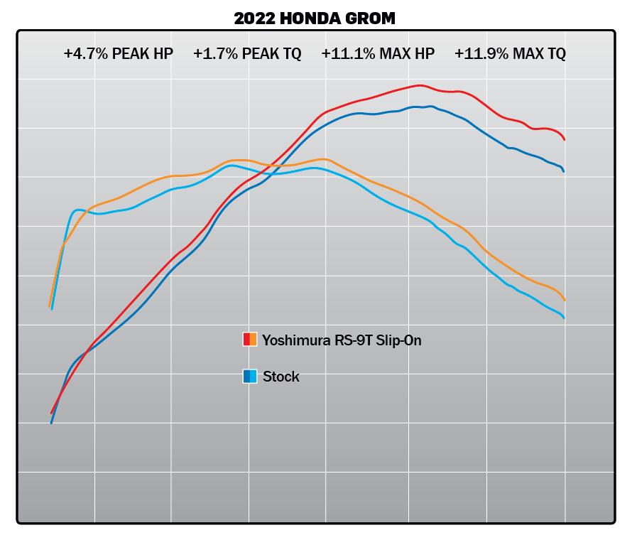 210324 2022 Honda Grom RS-9T SO Dyno