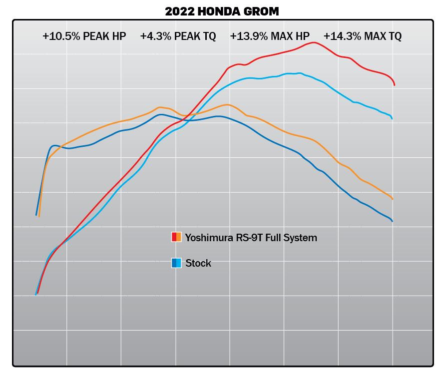 210324.1 2022 Honda Grom RS-9T FS Dyno