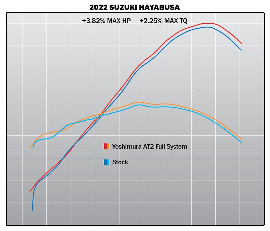 210413 2022 Suzuki Hayabusa AT2 FS Dyno