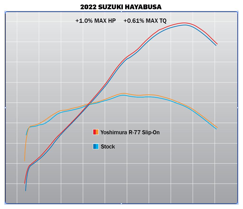 210416 2022 Hayabusa R-77 SO Dyno