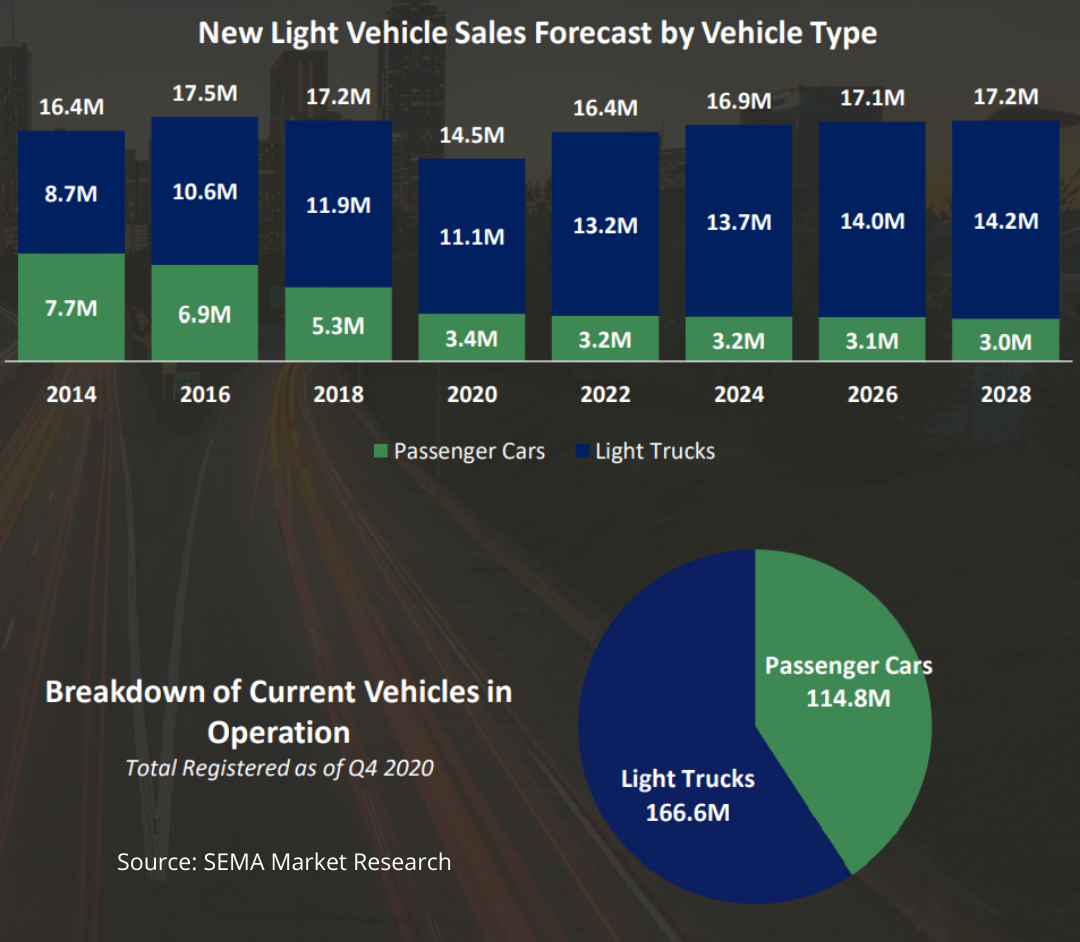 """210419 SEMA's new """"2021 Vehicle Landscape Report"""" provides a comprehensive overview of vehicle sales and industry opportunities"""