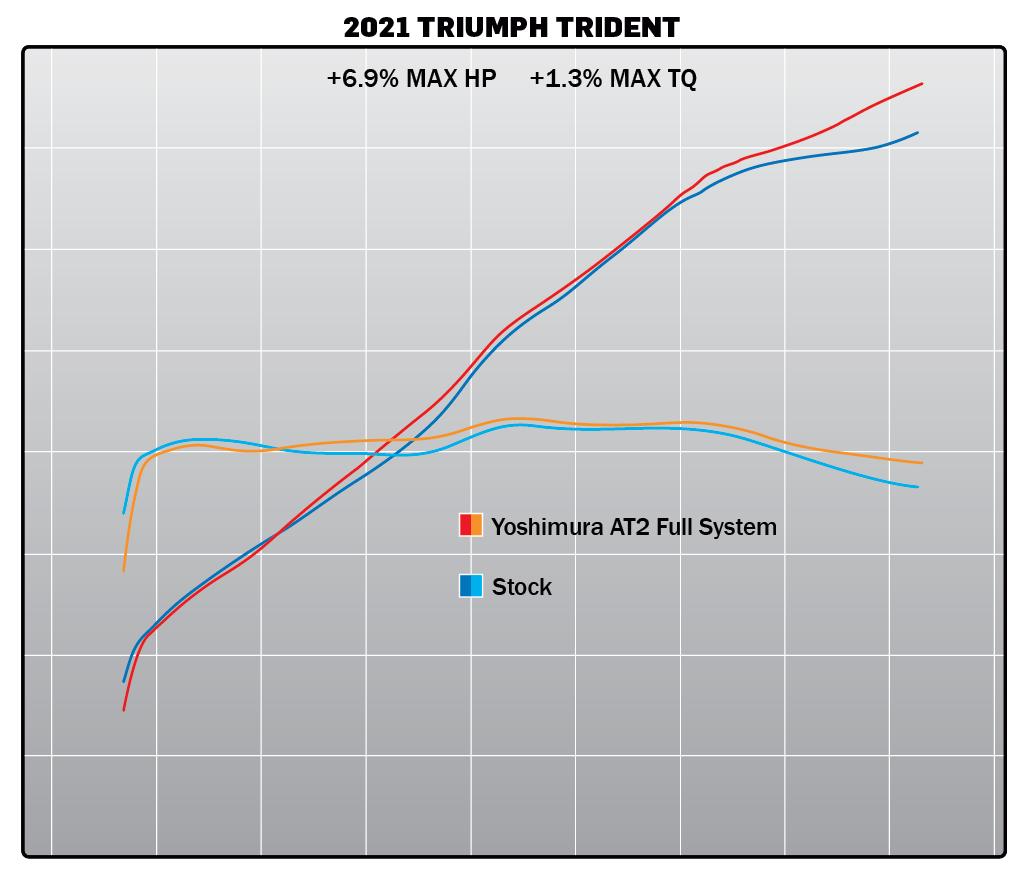 210427 2021 Triumph Trident AT2 Dyno