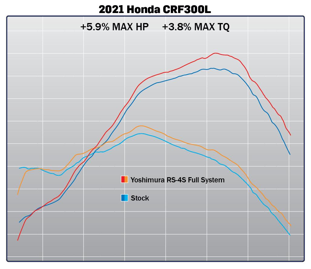 210522 2021 Honda CRF300L RS-4 Full System Dyno