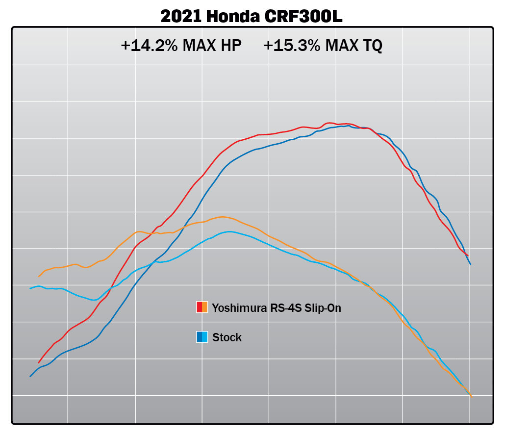 210522 2021 Honda CRF300L RS-4 Slip-On Dyno