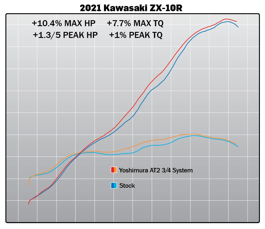 210526 2021 Kawasaki ZX-10R AT2 3QTR System Dyno