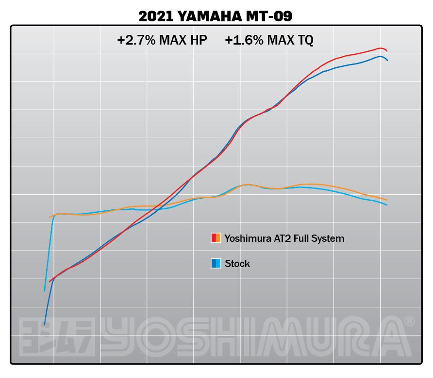 210610 2021 Yamaha MT-09 AT2 FS Dyno