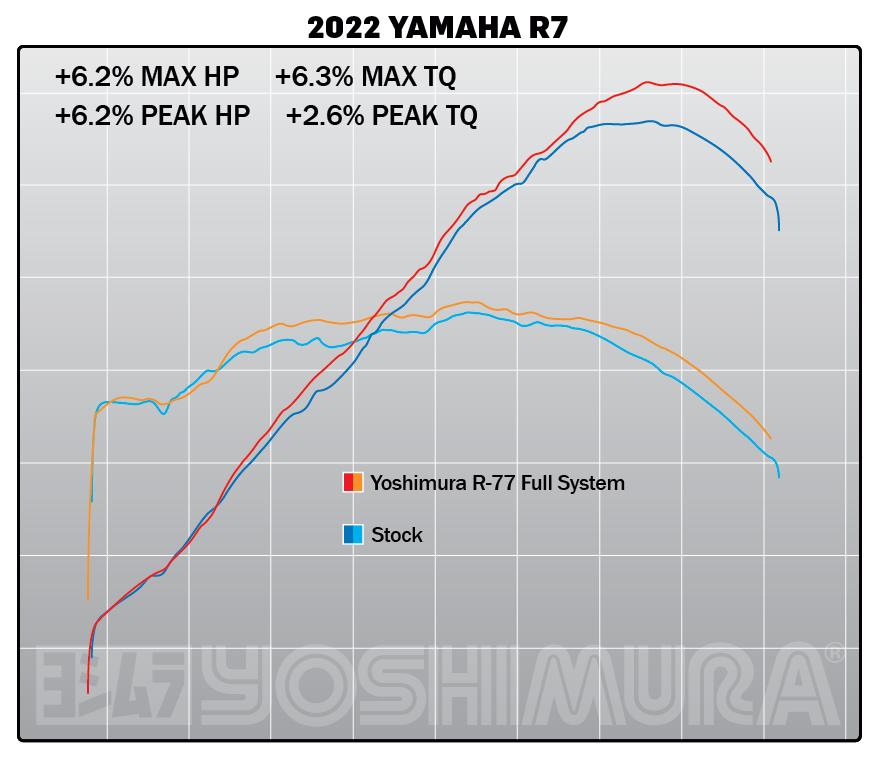 210707 2022 R7 Stock vs R77 FS Dyno